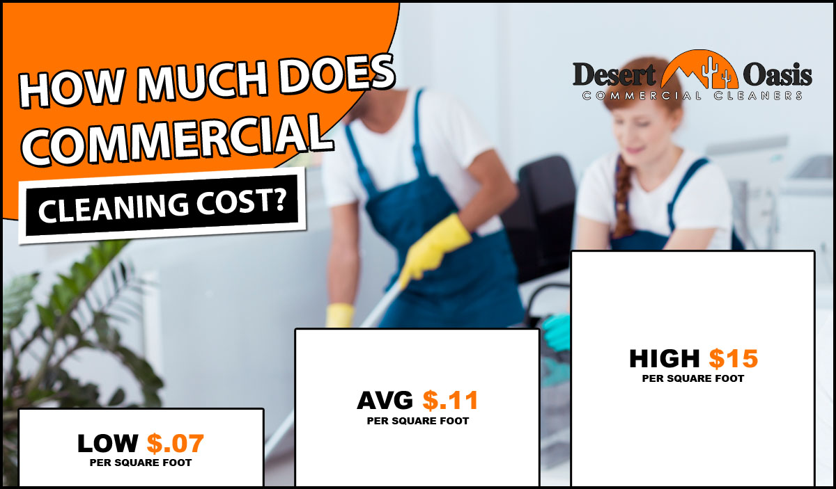 Commercial Cleaning Cost 2020 Average
